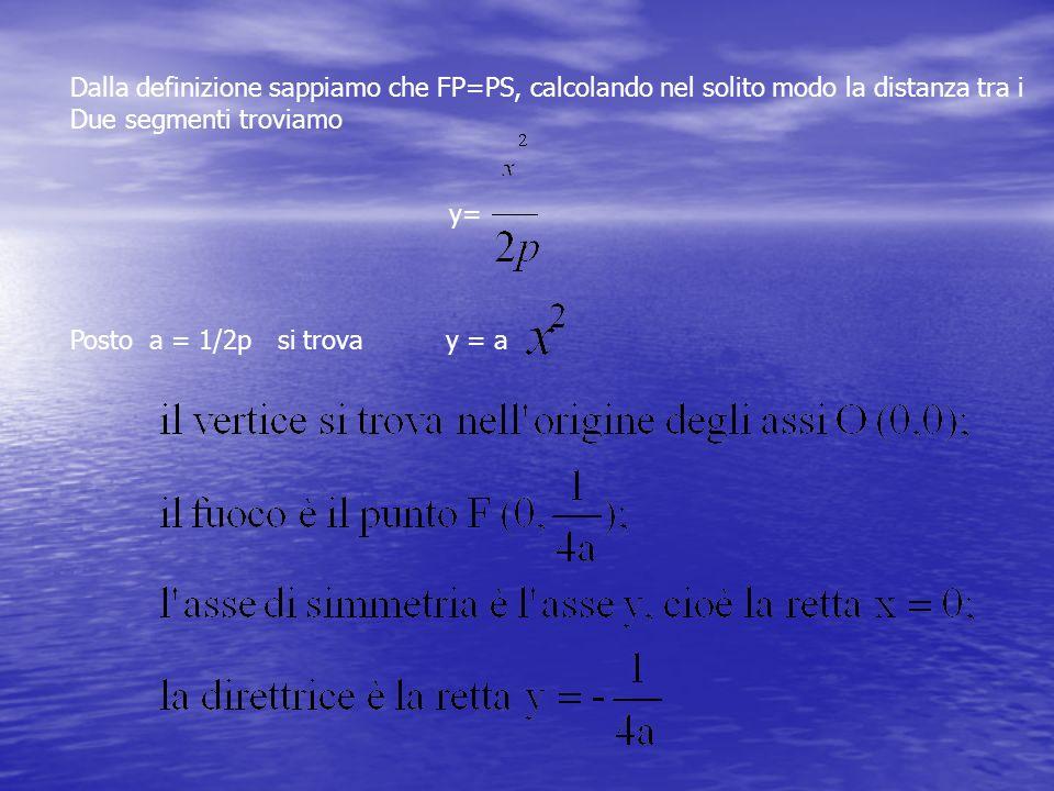 Dalla definizione sappiamo che FP=PS, calcolando nel solito modo la distanza tra i Due segmenti troviamo y= Posto a = 1/2p si trova y = a