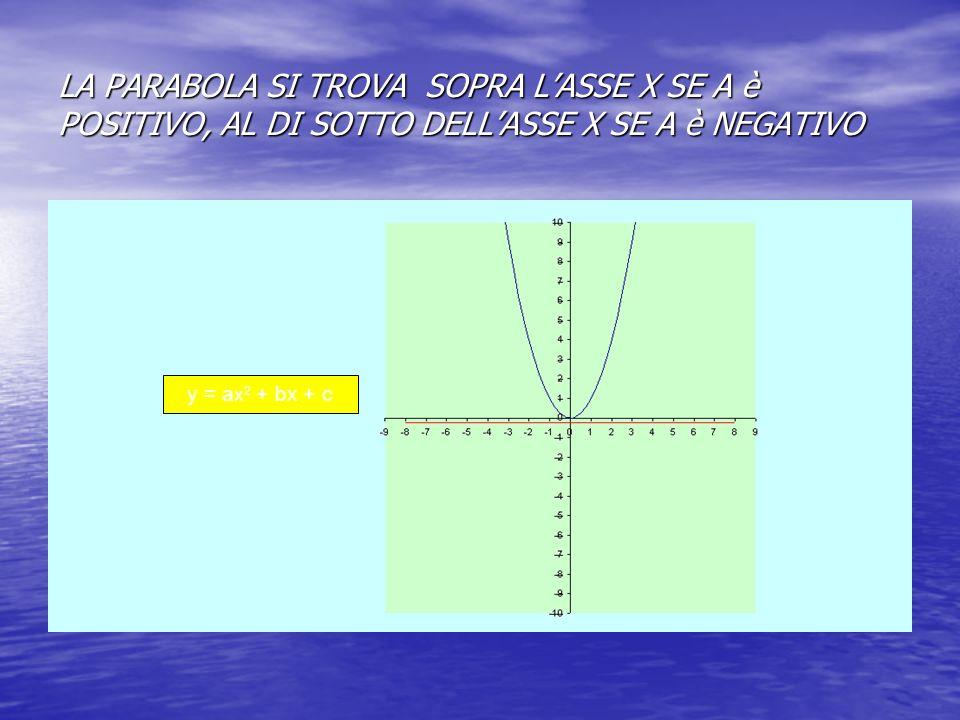 LA PARABOLA SI TROVA SOPRA LASSE X SE A è POSITIVO, AL DI SOTTO DELLASSE X SE A è NEGATIVO y = a x 2 + bx + c