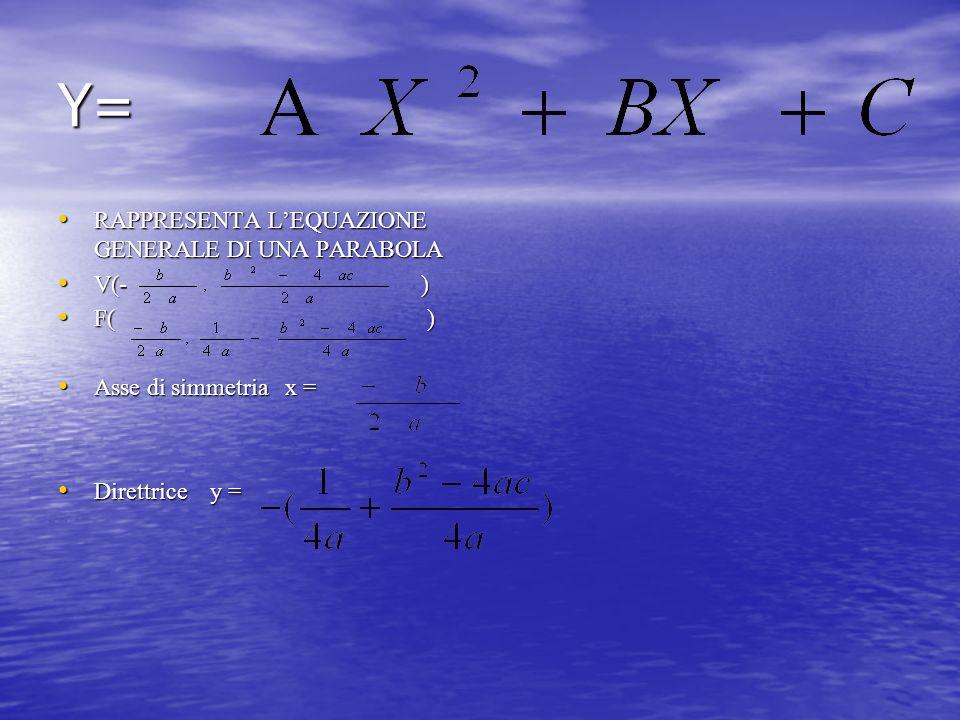 Y= RAPPRESENTA LEQUAZIONE GENERALE DI UNA PARABOLA RAPPRESENTA LEQUAZIONE GENERALE DI UNA PARABOLA V(- ) V(- ) F( ) F( ) Asse di simmetria x = Asse di
