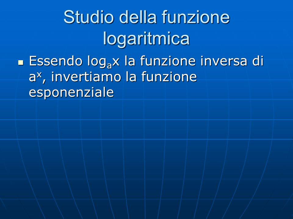 Studio della funzione logaritmica Essendo log a x la funzione inversa di a x, invertiamo la funzione esponenziale Essendo log a x la funzione inversa