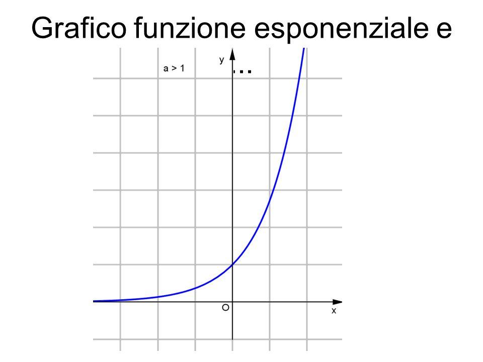 Grafico funzione esponenziale e...