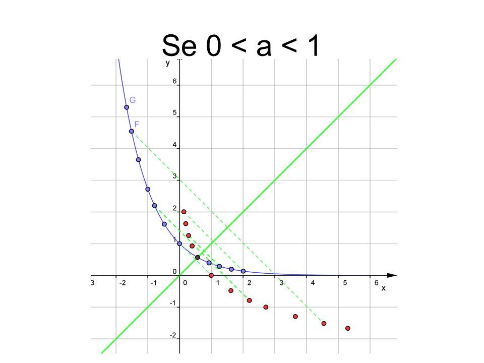 Se 0 < a < 1
