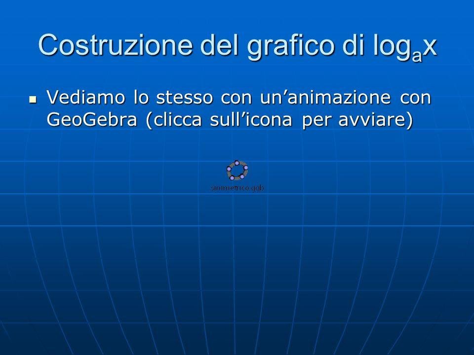 Costruzione del grafico di log a x Vediamo lo stesso con unanimazione con GeoGebra (clicca sullicona per avviare) Vediamo lo stesso con unanimazione con GeoGebra (clicca sullicona per avviare)