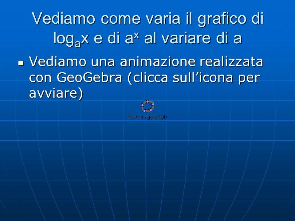 Vediamo come varia il grafico di log a x e di a x al variare di a Vediamo una animazione realizzata con GeoGebra (clicca sullicona per avviare) Vediamo una animazione realizzata con GeoGebra (clicca sullicona per avviare)