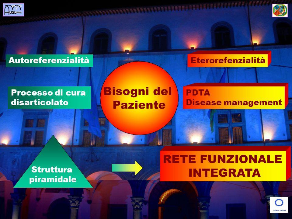 Operatore/ Servizio Sanitario Bisogni del Paziente Autoreferenzialità Eterorefenzialità Processo di cura disarticolato PDTA Disease management Struttura piramidale RETE FUNZIONALE INTEGRATA