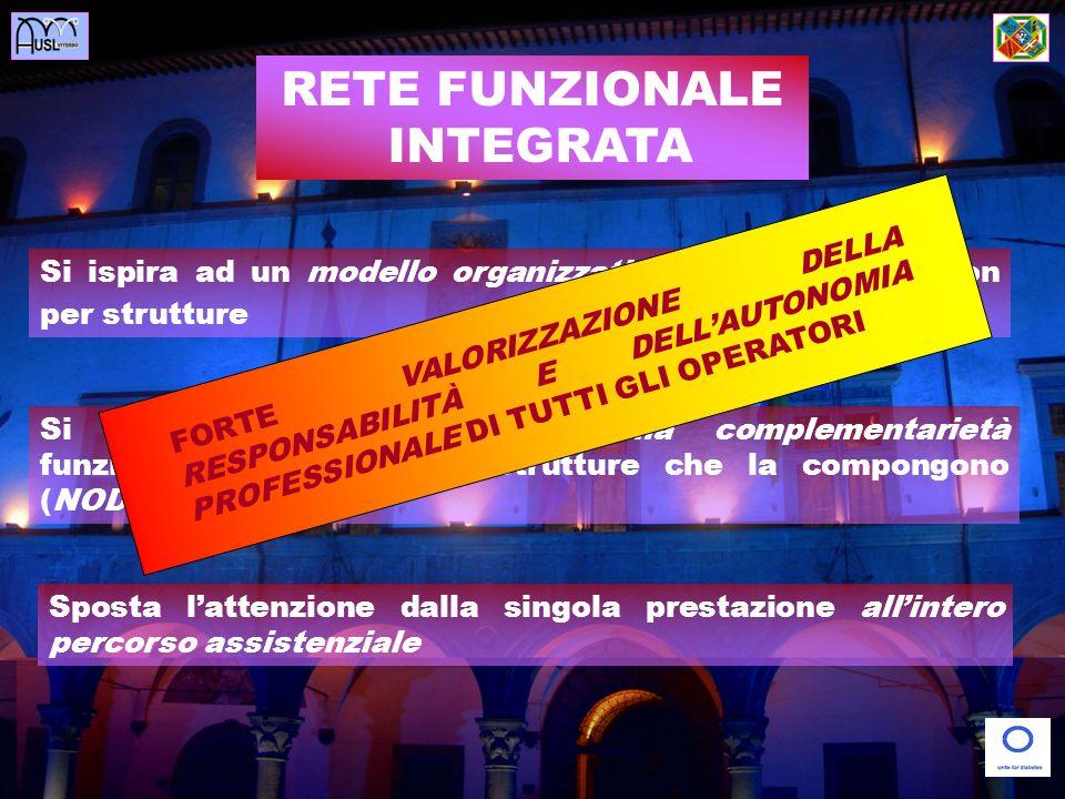 RETE FUNZIONALE INTEGRATA Si ispira ad un modello organizzativo per processi e non per strutture Si fonda sullinterazione e sulla complementarietà fun