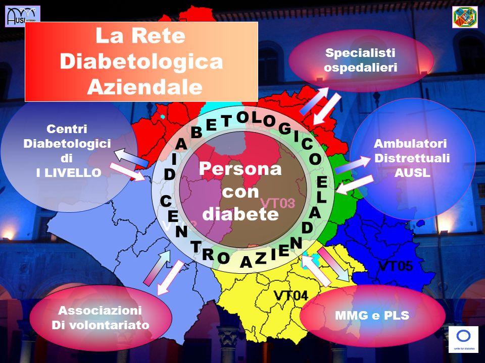 Centri Diabetologici di I LIVELLO MMG e PLS Associazioni Di volontariato Ambulatori Distrettuali AUSL Persona con diabete La Rete Diabetologica Aziendale E C N T R O D I A B E T OL O G I C O A Z I E N D A L E Specialisti ospedalieri