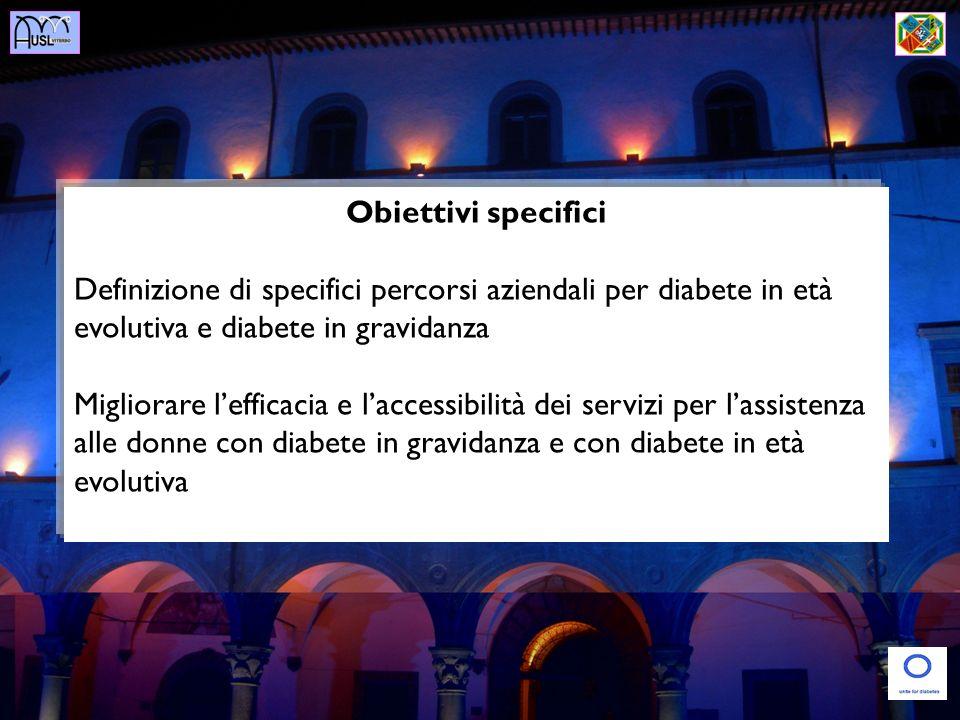 Obiettivi specifici Definizione di specifici percorsi aziendali per diabete in età evolutiva e diabete in gravidanza Migliorare lefficacia e laccessibilità dei servizi per lassistenza alle donne con diabete in gravidanza e con diabete in età evolutiva