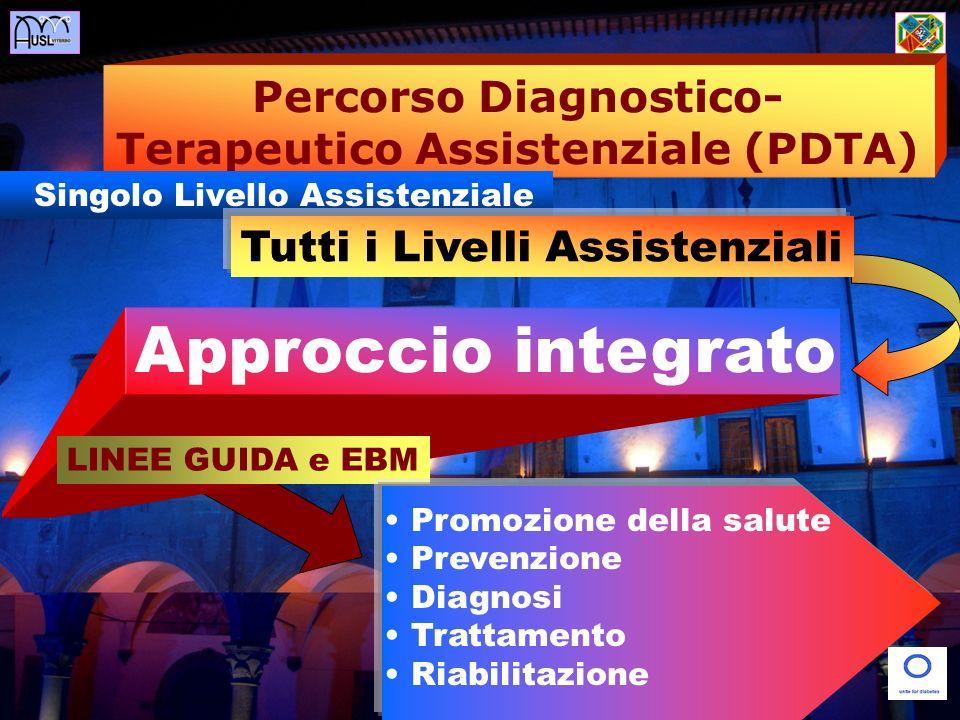 Percorso Diagnostico- Terapeutico Assistenziale (PDTA) Singolo Livello Assistenziale Tutti i Livelli Assistenziali Approccio integrato LINEE GUIDA e EBM Promozione della salute Prevenzione Diagnosi Trattamento Riabilitazione