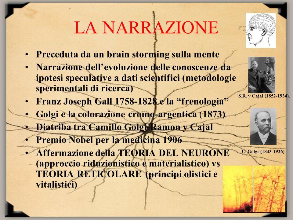 LA NARRAZIONE Preceduta da un brain storming sulla mente Narrazione dellevoluzione delle conoscenze da ipotesi speculative a dati scientifici (metodol