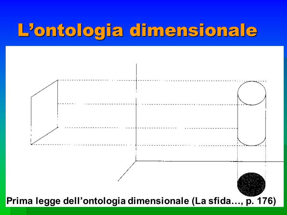 Lontologia dimensionale Prima legge dellontologia dimensionale (La sfida…, p. 176)