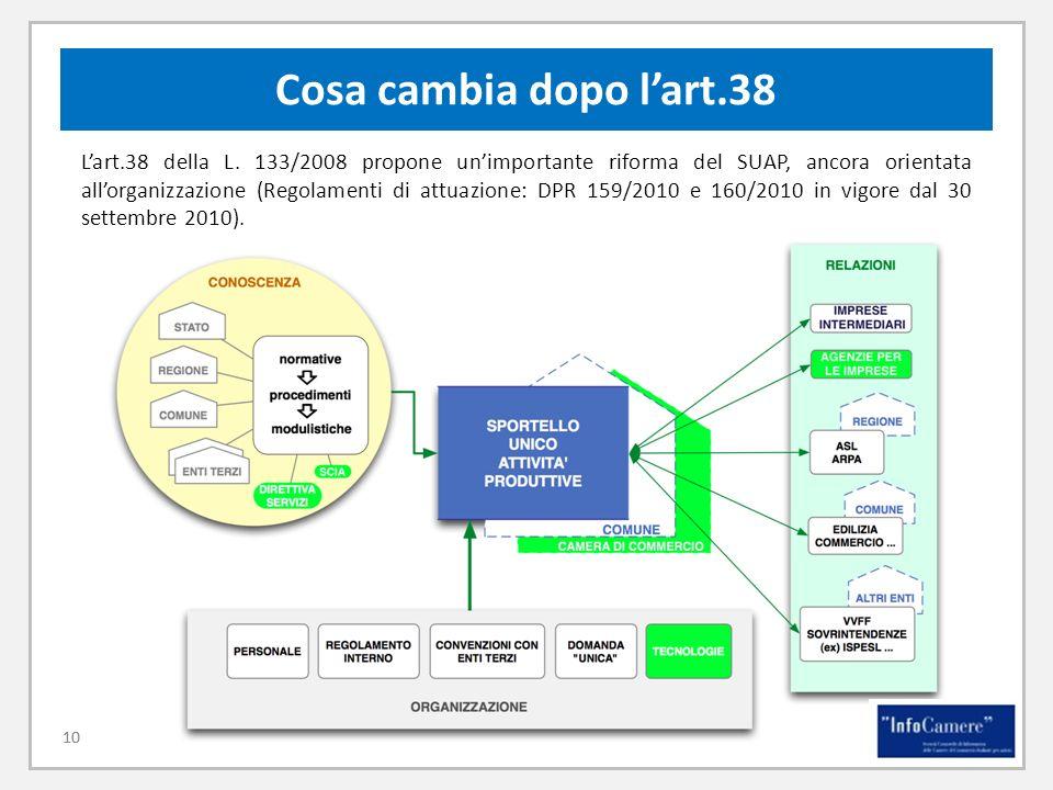 10 Cosa cambia dopo lart.38 Lart.38 della L. 133/2008 propone unimportante riforma del SUAP, ancora orientata allorganizzazione (Regolamenti di attuaz