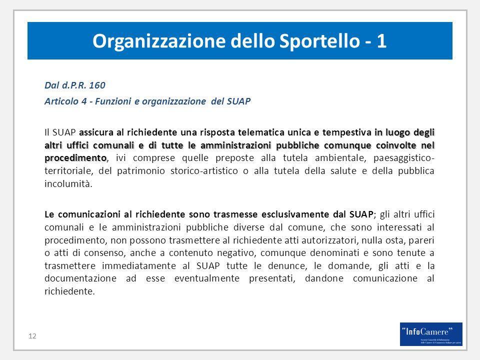 12 Organizzazione dello Sportello - 1 12 Dal d.P.R. 160 Articolo 4 - Funzioni e organizzazione del SUAP in luogo degli altri uffici comunalie di tutte
