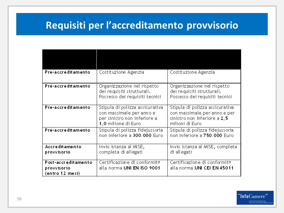 36 Requisiti per laccreditamento provvisorio