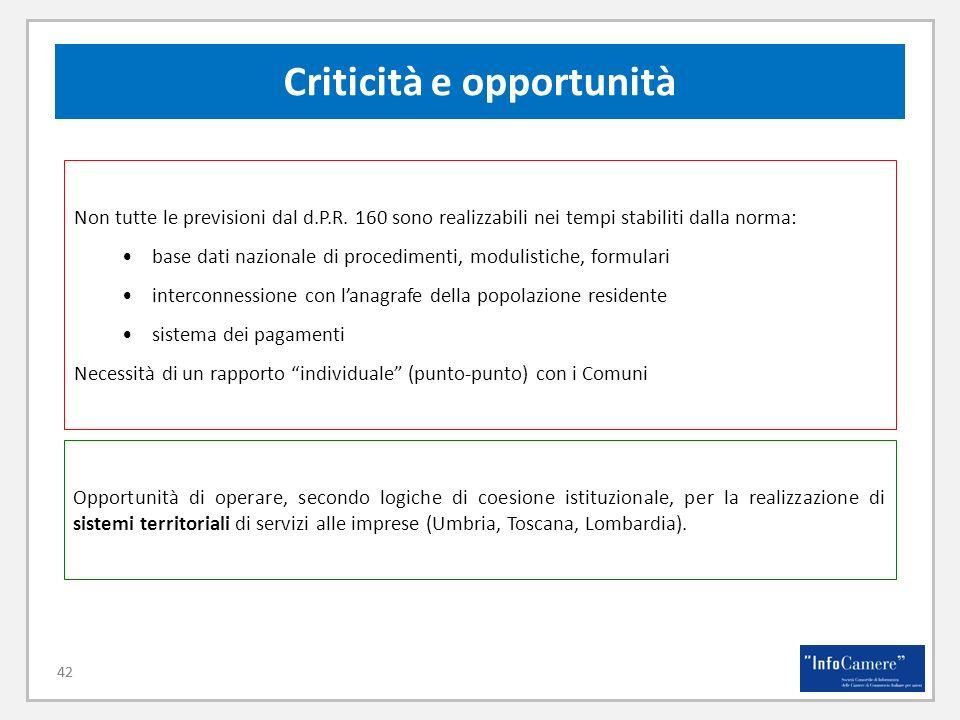 42 Criticità e opportunità 42 Non tutte le previsioni dal d.P.R. 160 sono realizzabili nei tempi stabiliti dalla norma: base dati nazionale di procedi