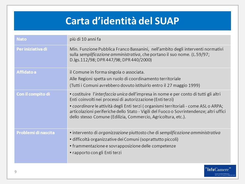 9 Carta didentità del SUAP 9 Natopiù di 10 anni fa Per iniziativa diMin.