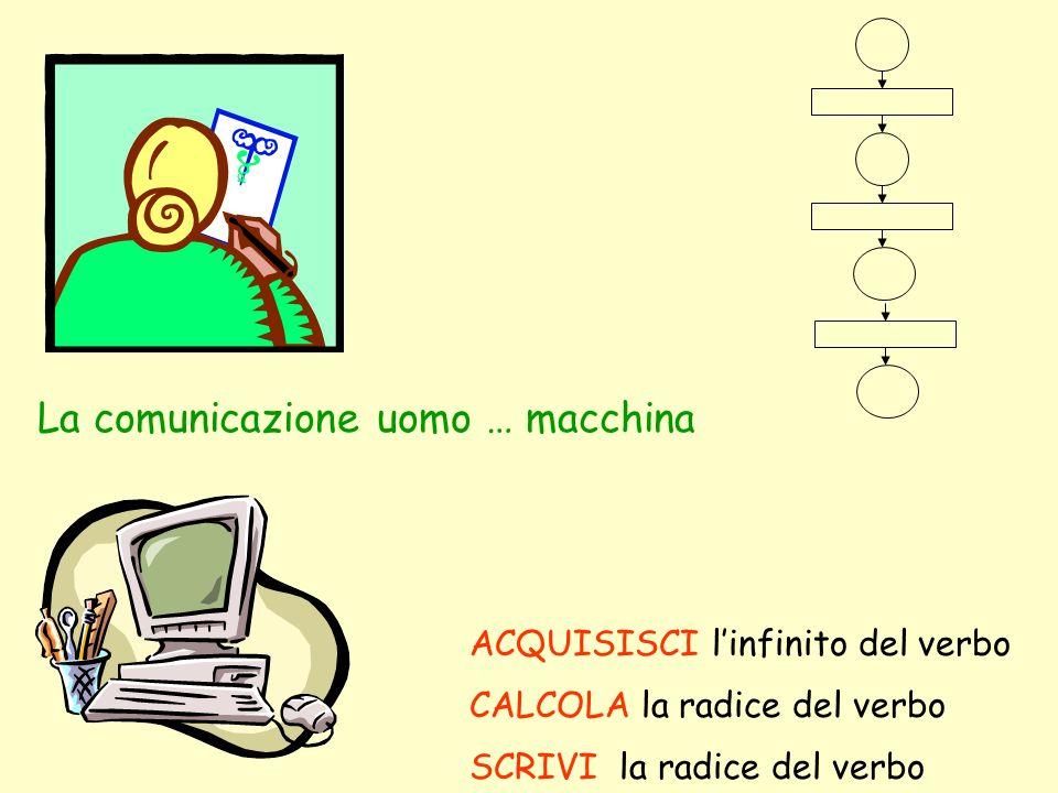 La comunicazione uomo … macchina SCRIVI la radice del verbo CALCOLA la radice del verbo ACQUISISCI linfinito del verbo
