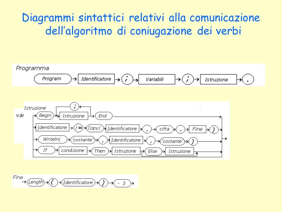 Diagrammi sintattici relativi alla comunicazione dellalgoritmo di coniugazione dei verbi
