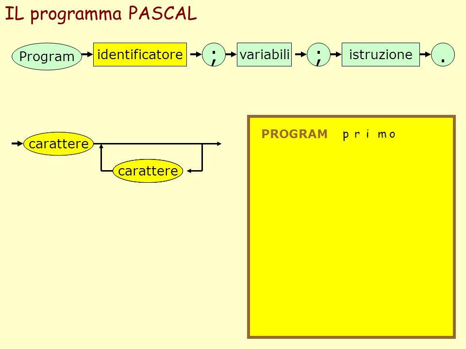 IL programma PASCAL Program identificatore ;; variabiliistruzione. PROGRAM carattere p rimo identificatore