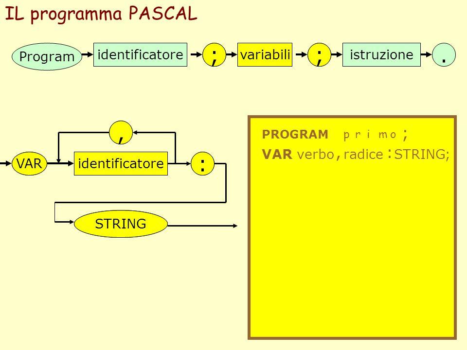 IL programma PASCAL Program identificatore ;; variabiliistruzione. PROGRAM primo ; ; VARidentificatore : STRING, VAR identificatore verbo,, variabili