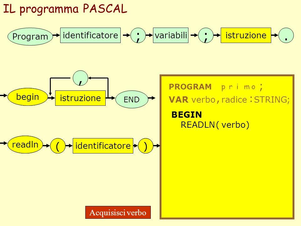 IL programma PASCAL Program identificatore ;; variabiliistruzione. PROGRAM primo ; VARverbo, radice : STRING; istruzione END begin istruzione begin BE