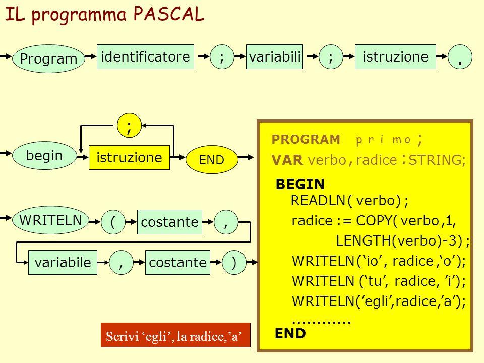 IL programma PASCAL Program identificatore;;variabiliistruzione. PROGRAM primo ; VARverbo, radice : STRING; END begin istruzione BEGIN READLN( verbo ;