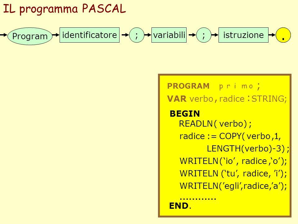 IL programma PASCAL Program identificatore;;variabiliistruzione. PROGRAM primo ; VARverbo, radice : STRING; BEGIN READLN( verbo ); radice:=COPY(verbo,