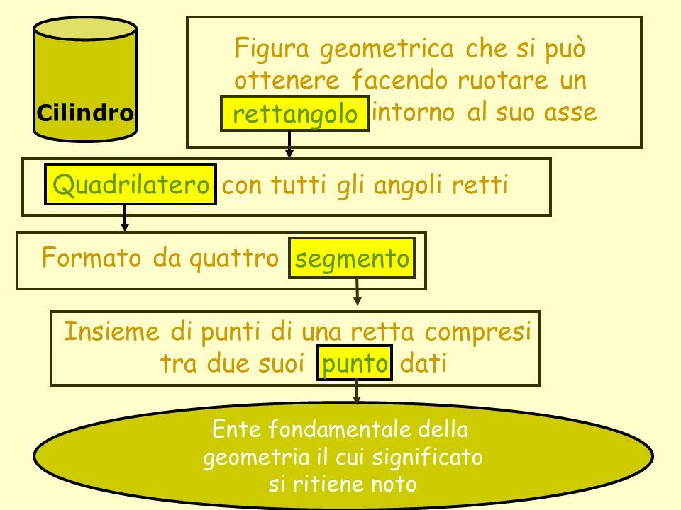 Cilindro Figura geometrica che si può ottenere facendo ruotare un rettangolo intorno al suo asse rettangolo Quadrilatero con tutti gli angoli retti Qu