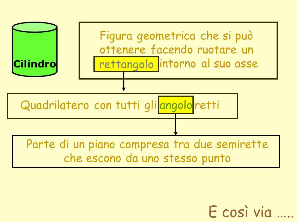 Cilindro Figura geometrica che si può ottenere facendo ruotare un rettangolo intorno al suo asse rettangolo Quadrilatero con tutti gli angoli retti an
