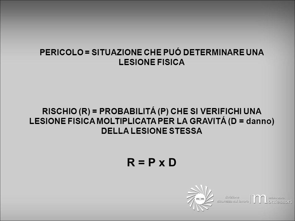 PERICOLO = SITUAZIONE CHE PUÓ DETERMINARE UNA LESIONE FISICA RISCHIO (R) = PROBABILITÁ (P) CHE SI VERIFICHI UNA LESIONE FISICA MOLTIPLICATA PER LA GRAVITÁ (D = danno) DELLA LESIONE STESSA R = P x D