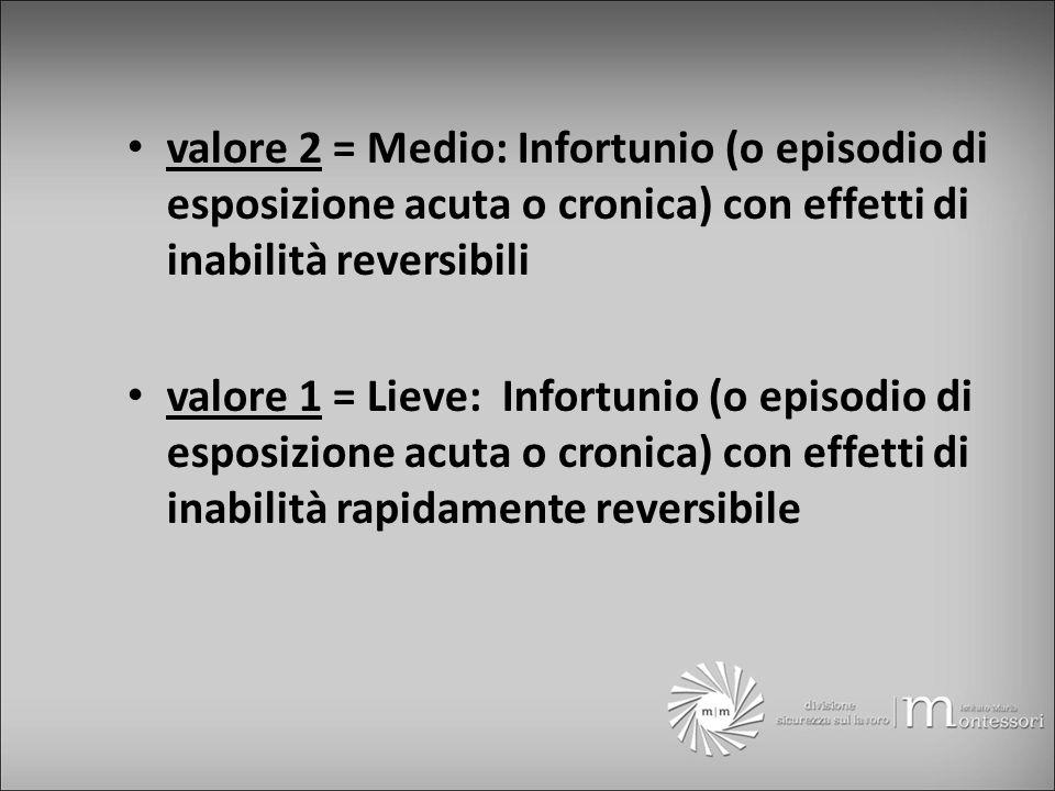 valore 2 = Medio: Infortunio (o episodio di esposizione acuta o cronica) con effetti di inabilità reversibili valore 1 = Lieve: Infortunio (o episodio di esposizione acuta o cronica) con effetti di inabilità rapidamente reversibile