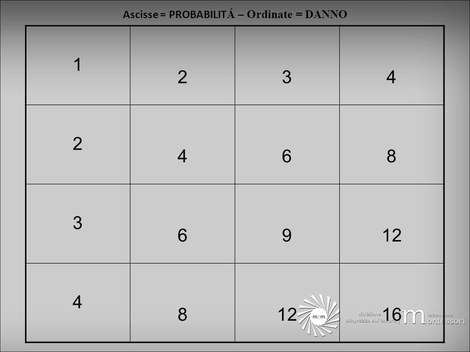 1 234 2 468 3 6912 4 8 16 Ascisse = PROBABILIT Á – Ordinate = DANNO