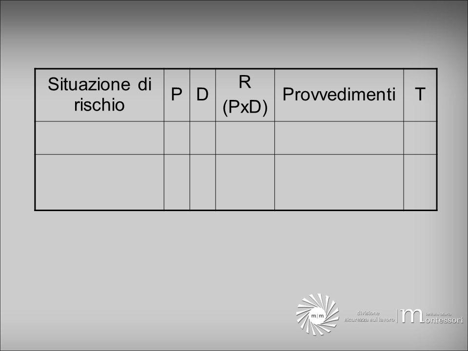 Situazione di rischio PD R (PxD) ProvvedimentiT