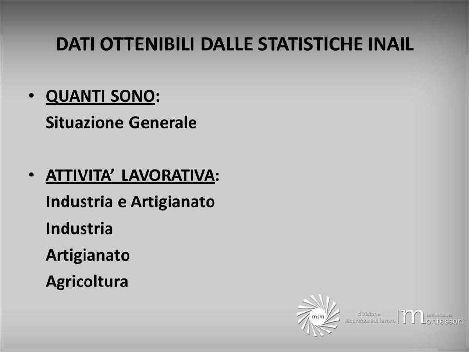DATI OTTENIBILI DALLE STATISTICHE INAIL QUANTI SONO: Situazione Generale ATTIVITA LAVORATIVA: Industria e Artigianato Industria Artigianato Agricoltura