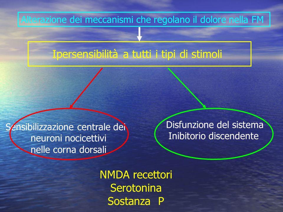 Ipersensibilità a tutti i tipi di stimoli Sensibilizzazione centrale dei neuroni nocicettivi nelle corna dorsali Disfunzione del sistema Inibitorio discendente Alterazione dei meccanismi che regolano il dolore nella FM NMDA recettori Serotonina Sostanza P