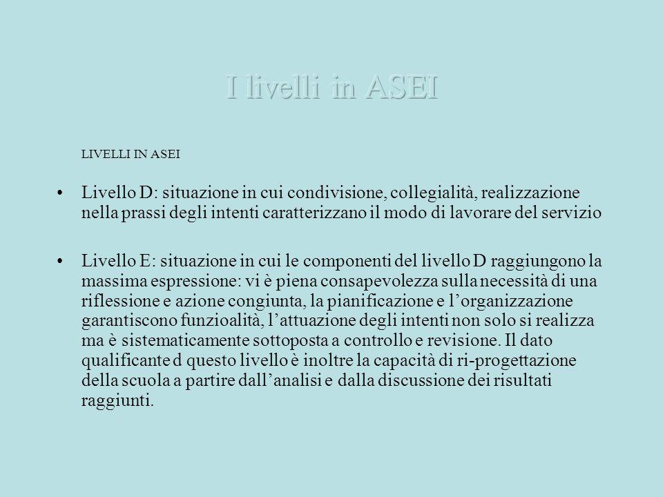 LIVELLI IN ASEI Livello D: situazione in cui condivisione, collegialità, realizzazione nella prassi degli intenti caratterizzano il modo di lavorare d