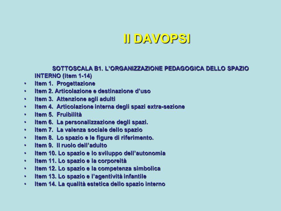 Il DAVOPSI SOTTOSCALA B1. LORGANIZZAZIONE PEDAGOGICA DELLO SPAZIO INTERNO (item 1-14) Item 1. ProgettazioneItem 1. Progettazione Item 2. Articolazione