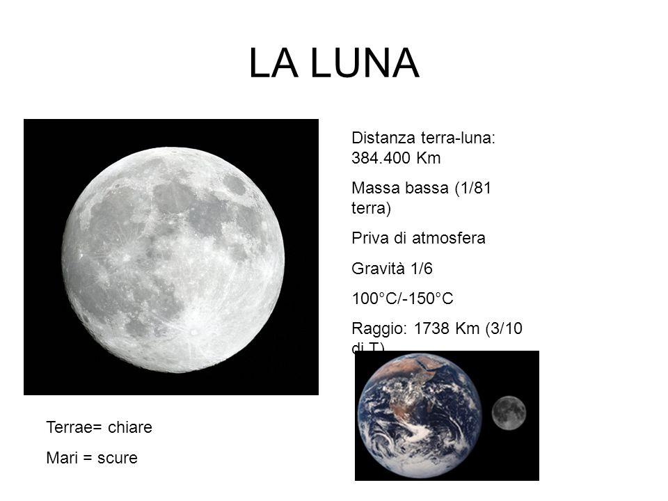 LA LUNA Terrae= chiare Mari = scure Distanza terra-luna: 384.400 Km Massa bassa (1/81 terra) Priva di atmosfera Gravità 1/6 100°C/-150°C Raggio: 1738 Km (3/10 di T)