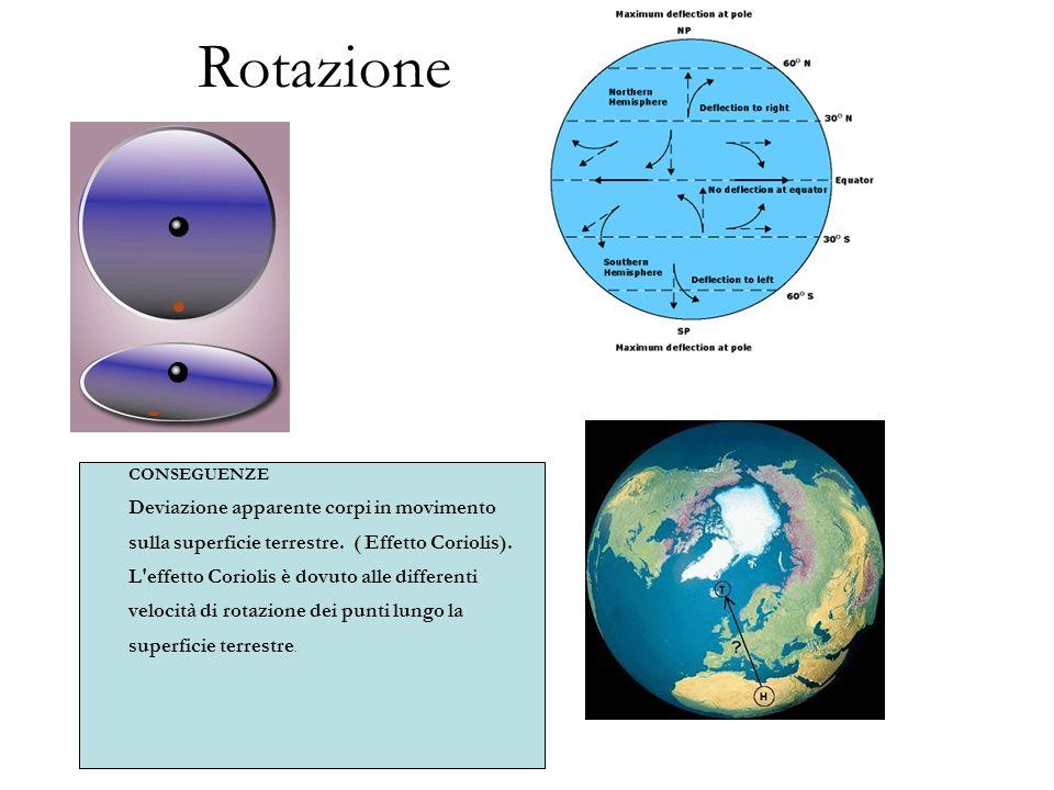 Rotazione CONSEGUENZE Deviazione apparente corpi in movimento sulla superficie terrestre.