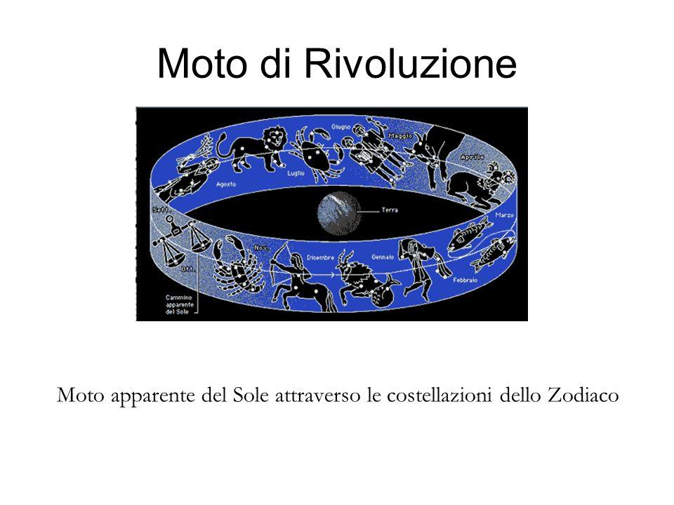 Moto di Rivoluzione Moto apparente del Sole attraverso le costellazioni dello Zodiaco
