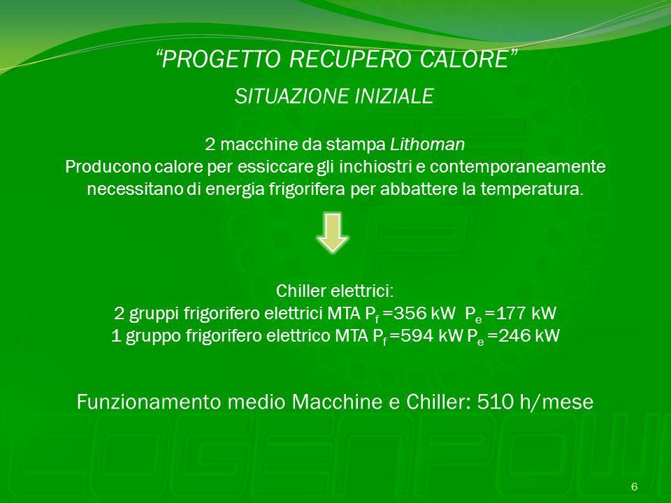 PROGETTO RECUPERO CALORE SITUAZIONE INIZIALE 2 macchine da stampa Lithoman Producono calore per essiccare gli inchiostri e contemporaneamente necessit