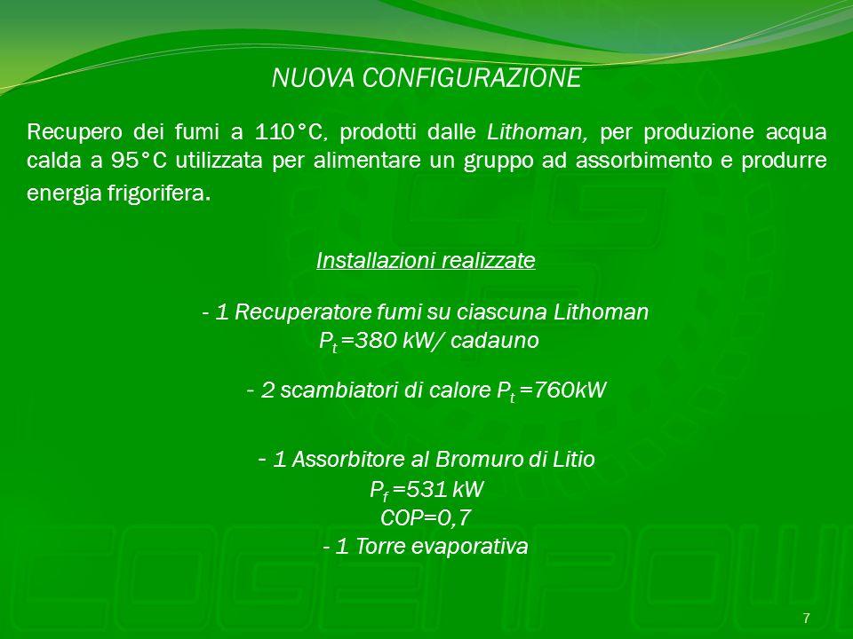 Installazioni realizzate - 1 Recuperatore fumi su ciascuna Lithoman P t =380 kW/ cadauno - 1 Assorbitore al Bromuro di Litio P f =531 kW COP=0,7 - 1 T