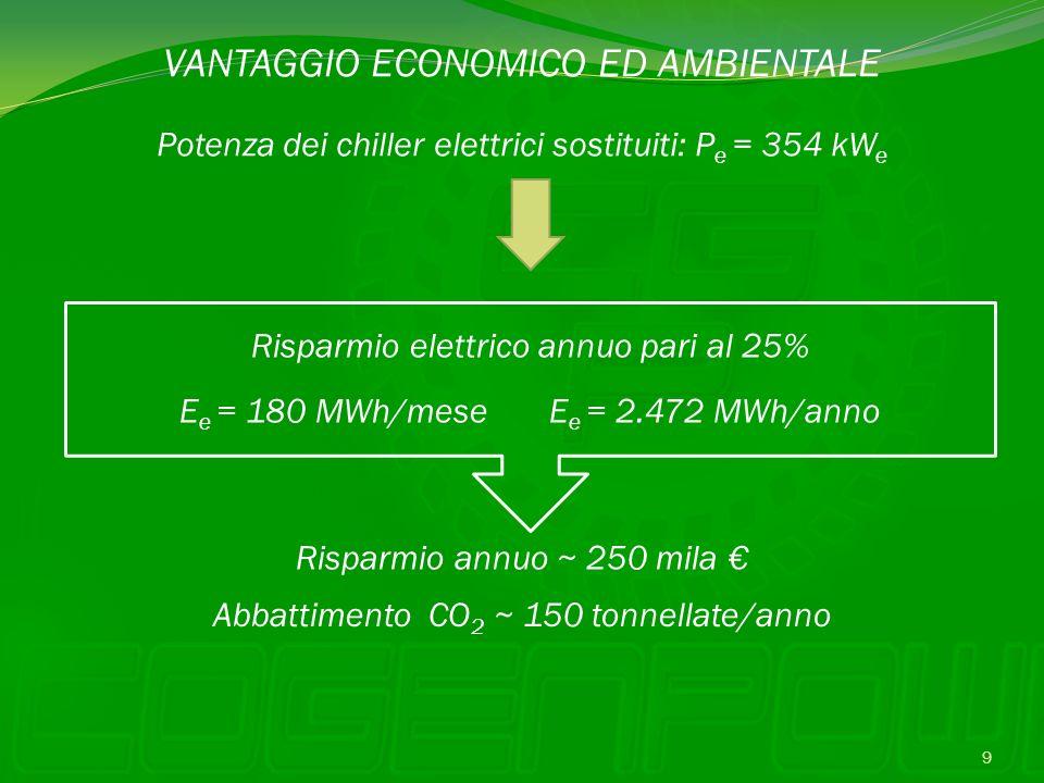 VANTAGGIO ECONOMICO ED AMBIENTALE Potenza dei chiller elettrici sostituiti: P e = 354 kW e Risparmio elettrico annuo pari al 25% Risparmio annuo ~ 250