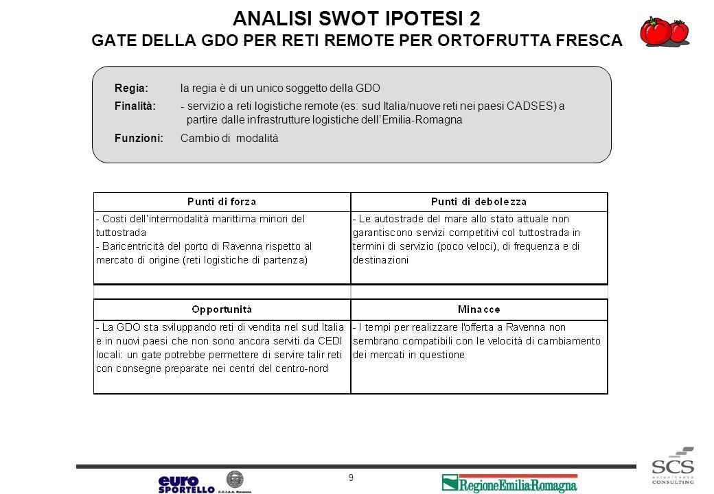 Release 1.0 9 ANALISI SWOT IPOTESI 2 GATE DELLA GDO PER RETI REMOTE PER ORTOFRUTTA FRESCA Regia:la regia è di un unico soggetto della GDO Finalità:- s