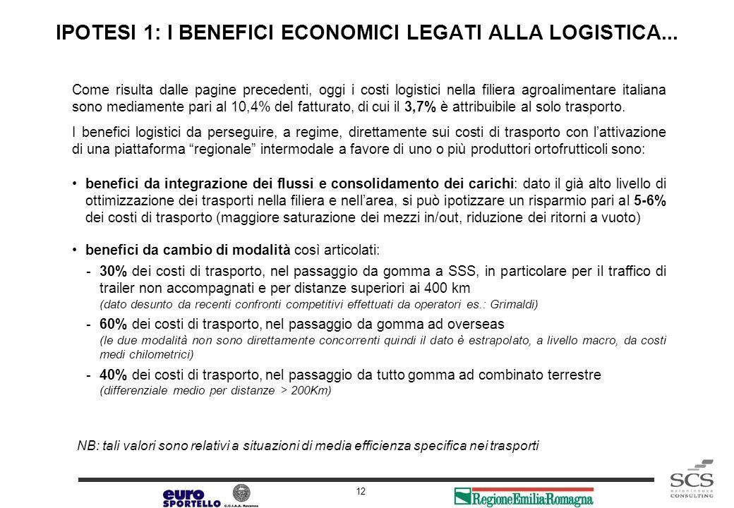 Release 1.0 12 IPOTESI 1: I BENEFICI ECONOMICI LEGATI ALLA LOGISTICA... Come risulta dalle pagine precedenti, oggi i costi logistici nella filiera agr