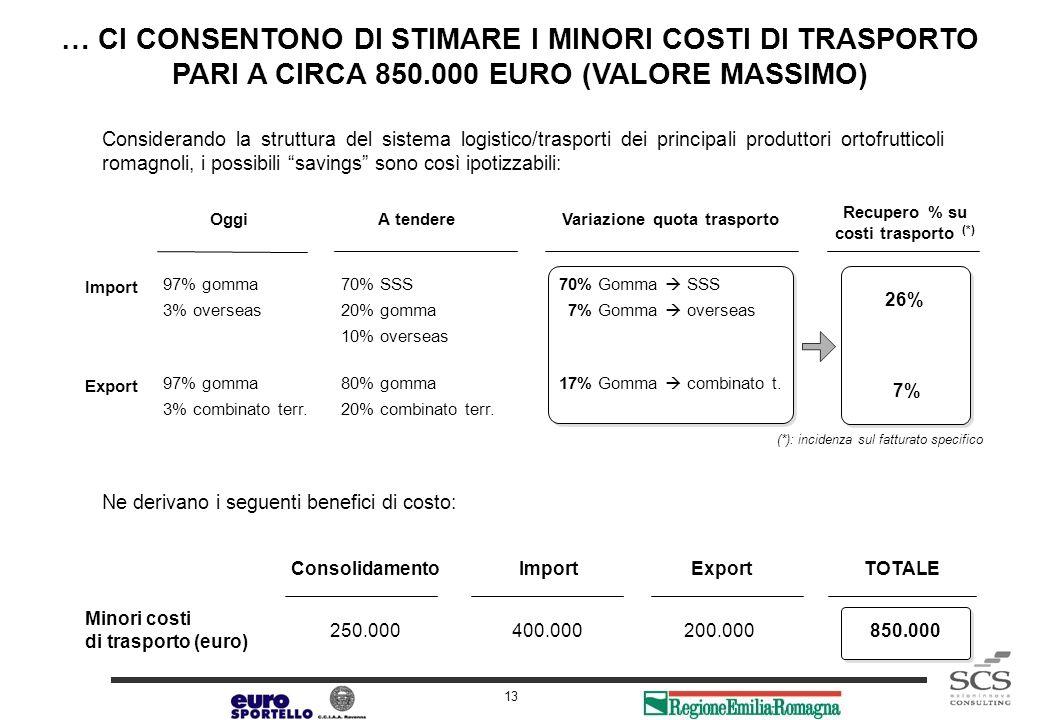 Release 1.0 13 … CI CONSENTONO DI STIMARE I MINORI COSTI DI TRASPORTO PARI A CIRCA 850.000 EURO (VALORE MASSIMO) Consolidamento ImportExport 250.00040