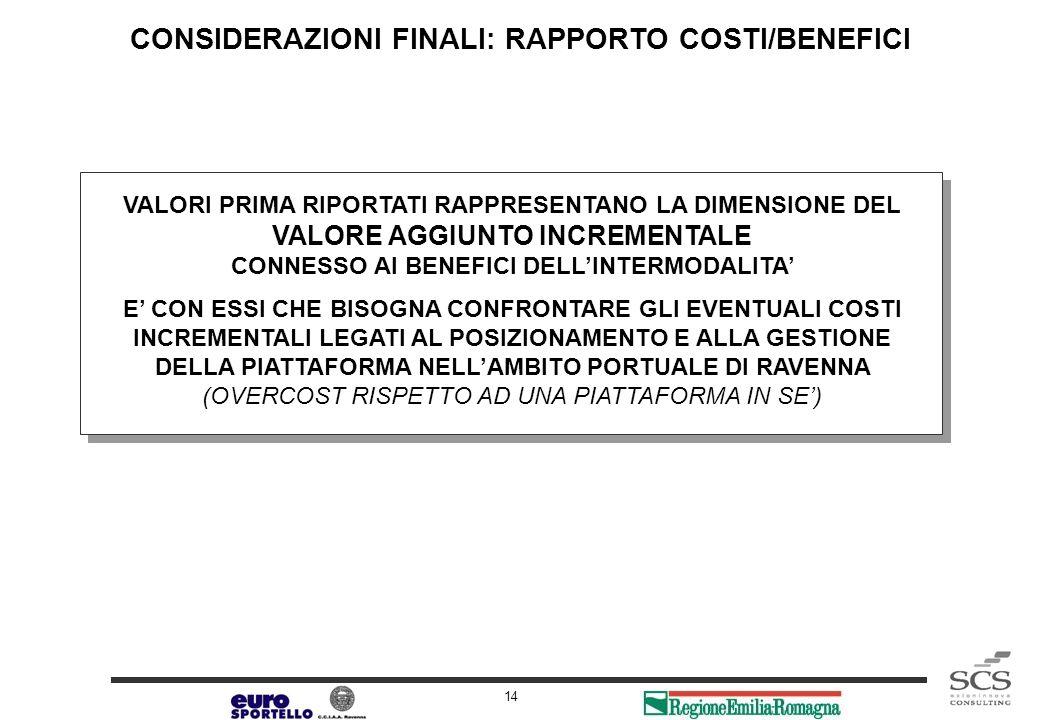 Release 1.0 14 CONSIDERAZIONI FINALI: RAPPORTO COSTI/BENEFICI VALORI PRIMA RIPORTATI RAPPRESENTANO LA DIMENSIONE DEL VALORE AGGIUNTO INCREMENTALE CONN