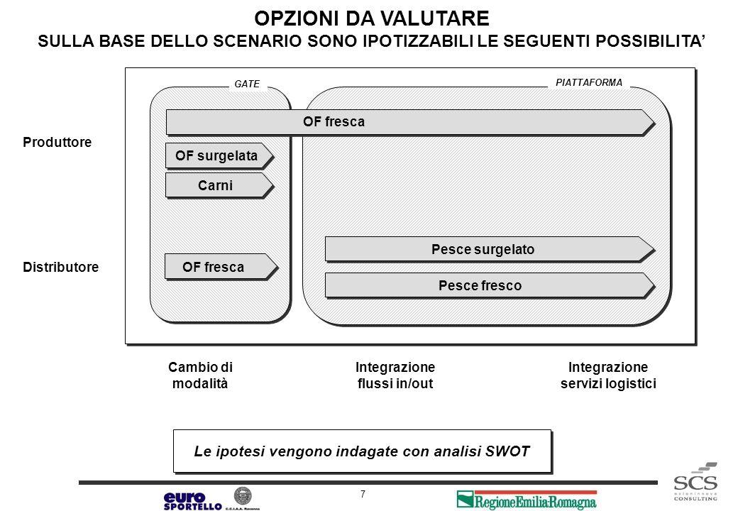Release 1.0 7 Cambio di modalità Integrazione flussi in/out Integrazione servizi logistici Produttore Distributore OF fresca Pesce surgelato Pesce fre