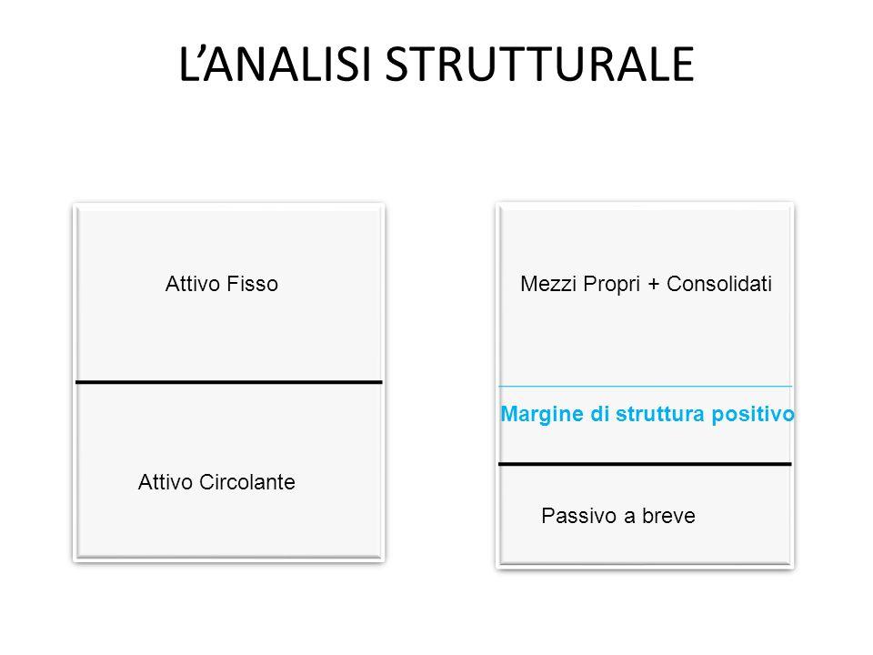 LANALISI STRUTTURALE Attivo FissoMezzi Propri + Consolidati Attivo Circolante Passivo a breve Margine di struttura positivo