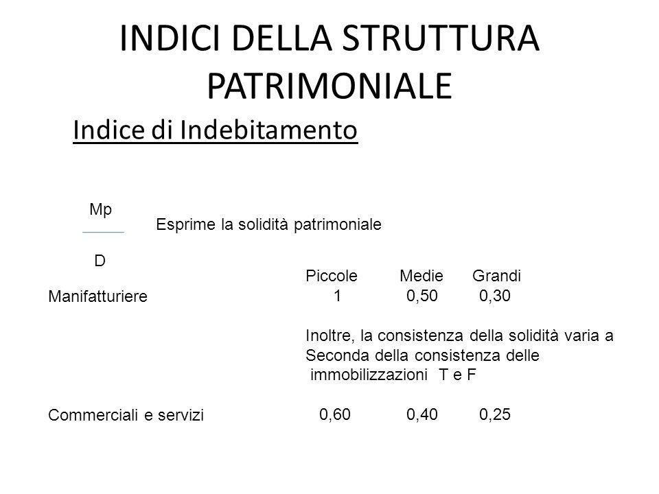 INDICI DELLA STRUTTURA PATRIMONIALE Indice di Indebitamento Mp D Esprime la solidità patrimoniale Manifatturiere Commerciali e servizi Piccole Medie G